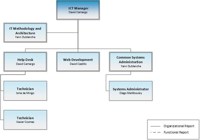 company structure and ict Organizational structure the institute is  finance division human resource &  administration division library services division ict support division 3.