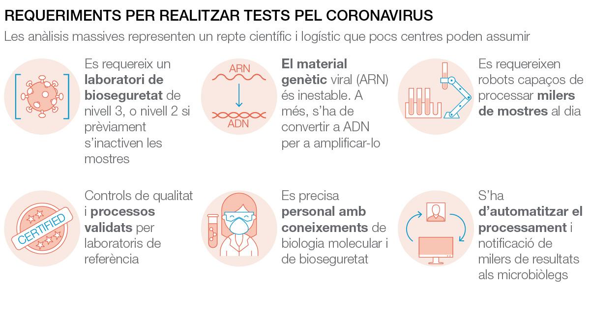 Requerimientos para realizar el test de PCR para el coronavirus