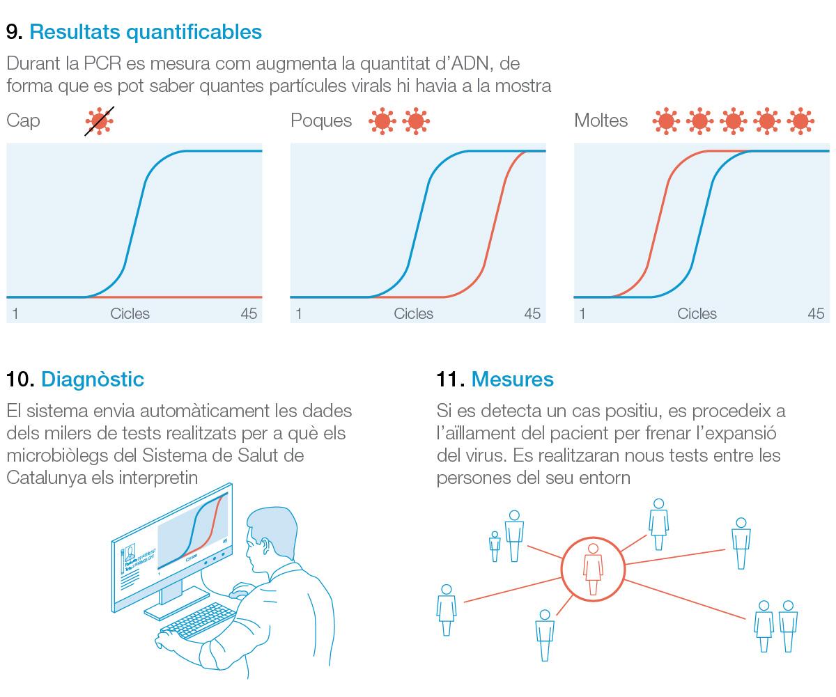 Cómo se cuantifican los resultados del test de PCR para diagnosticar el coronavirus